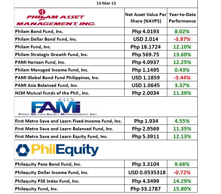 Best Mutual Funds Companies Affiliated With Img