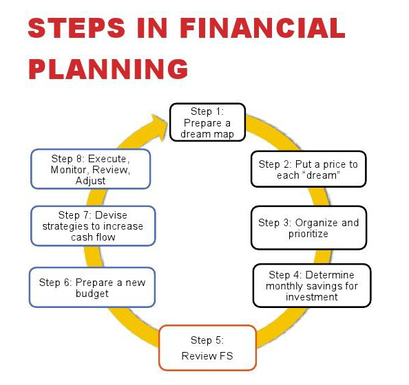 steps in planning process pdf